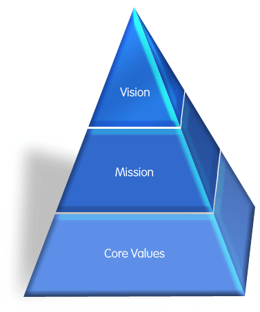 Vision mission values pyramid